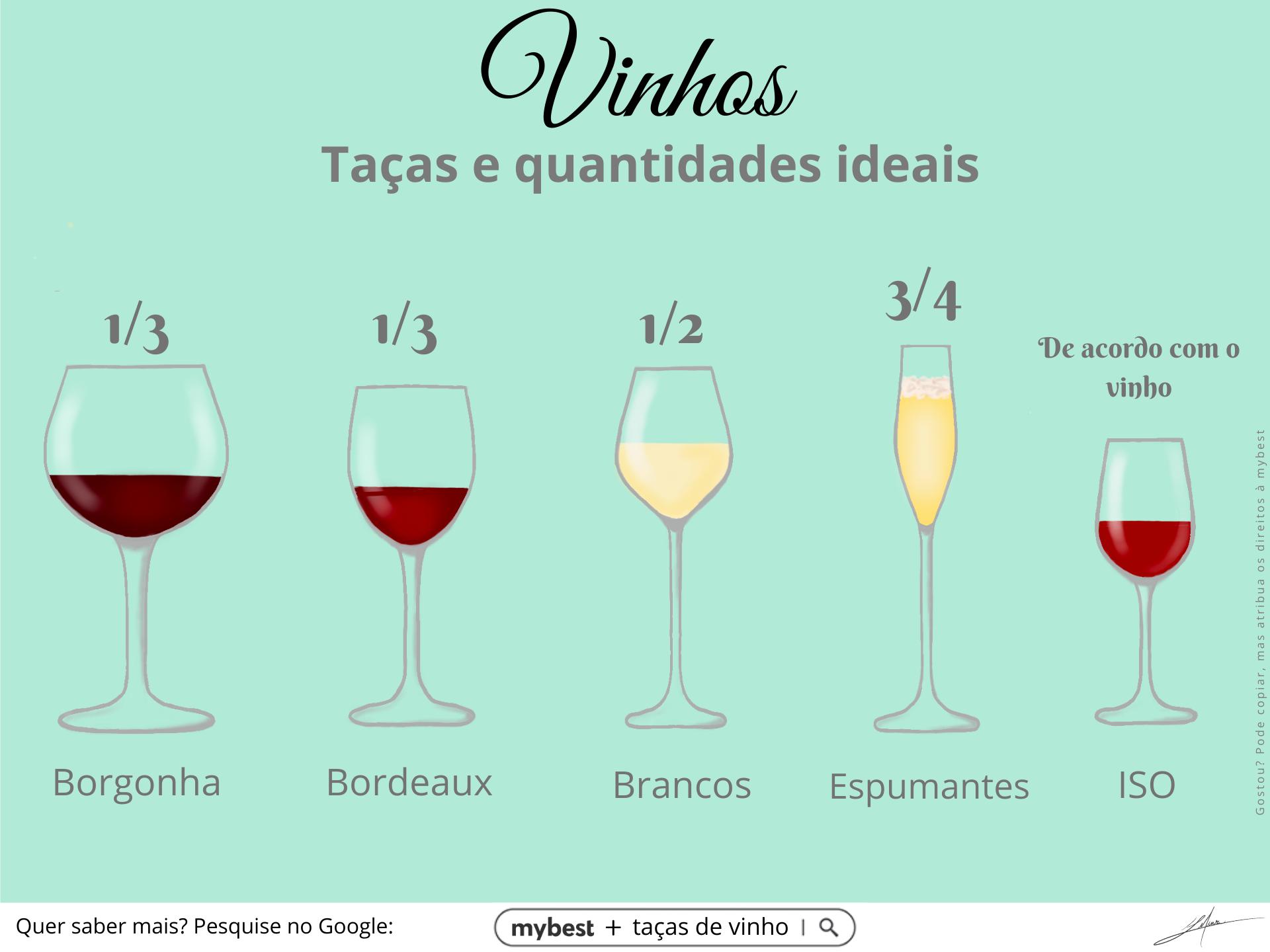 Vinhos Taças e Quantidades
